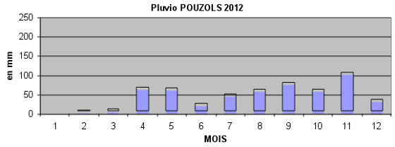 pluvio_2012.png